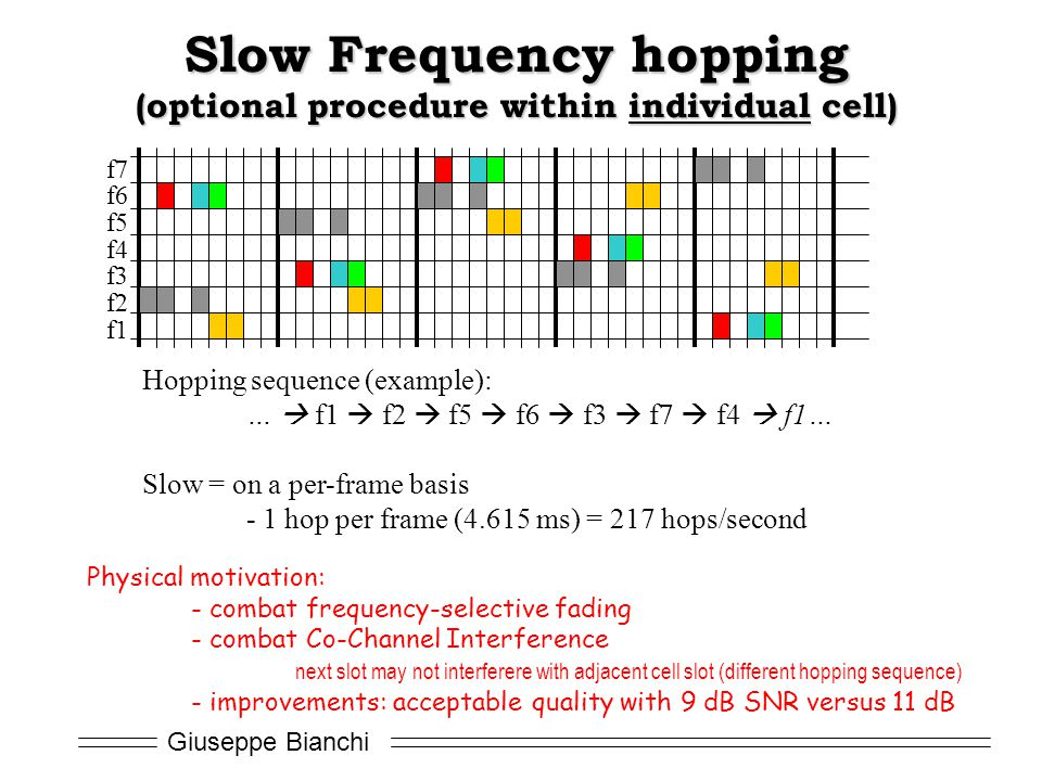 Slow Frequency hopping (optional procedure within individual cell)