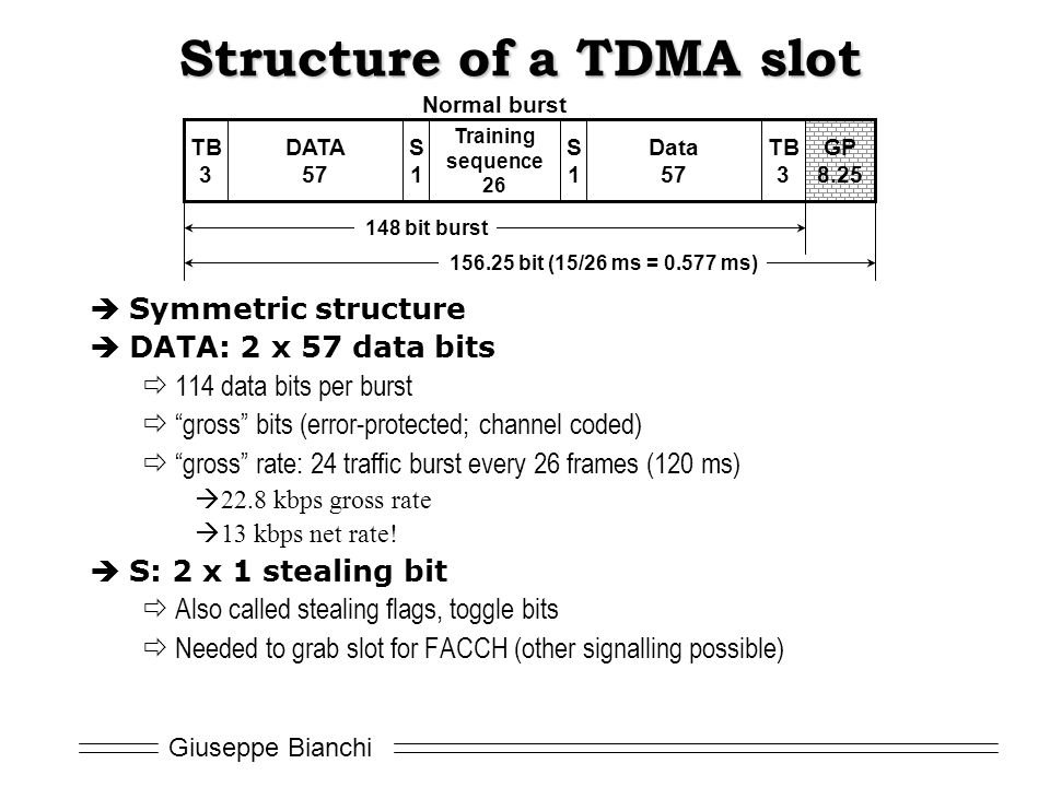 Structure of a TDMA slot