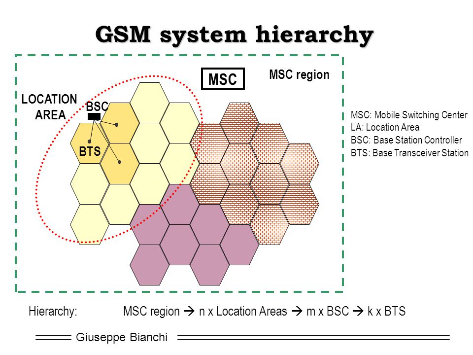 GSM system hierarchy MSC MSC region LOCATION AREA BSC BTS