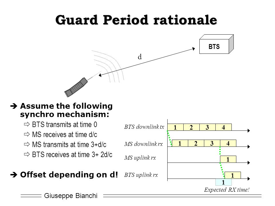 Guard Period rationale