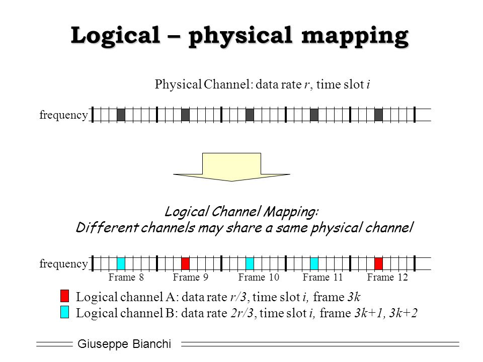 Logical – physical mapping