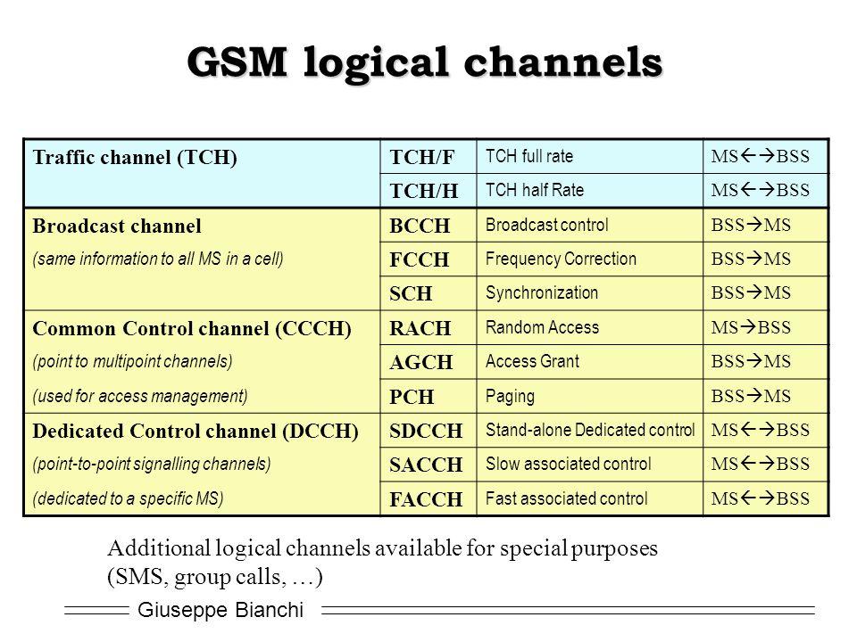 GSM logical channels Traffic channel (TCH) TCH/F. TCH full rate. MSBSS. TCH/H. TCH half Rate.