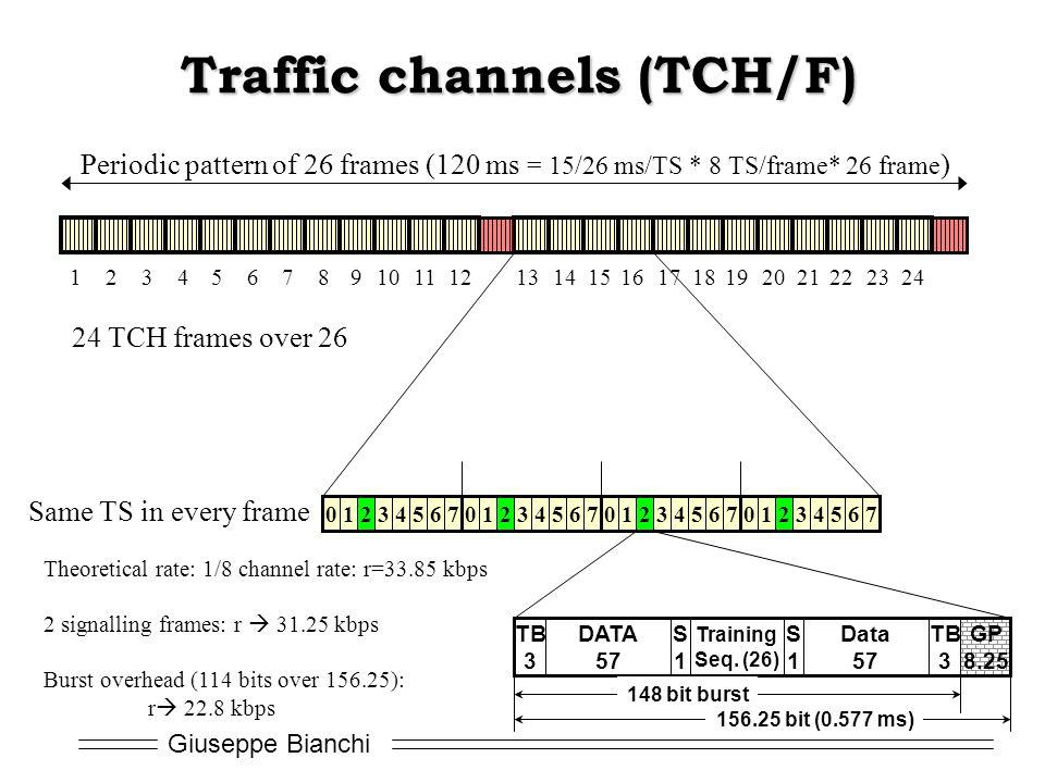 Traffic channels (TCH/F)