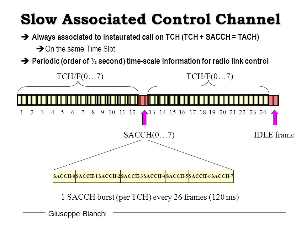 Slow Associated Control Channel