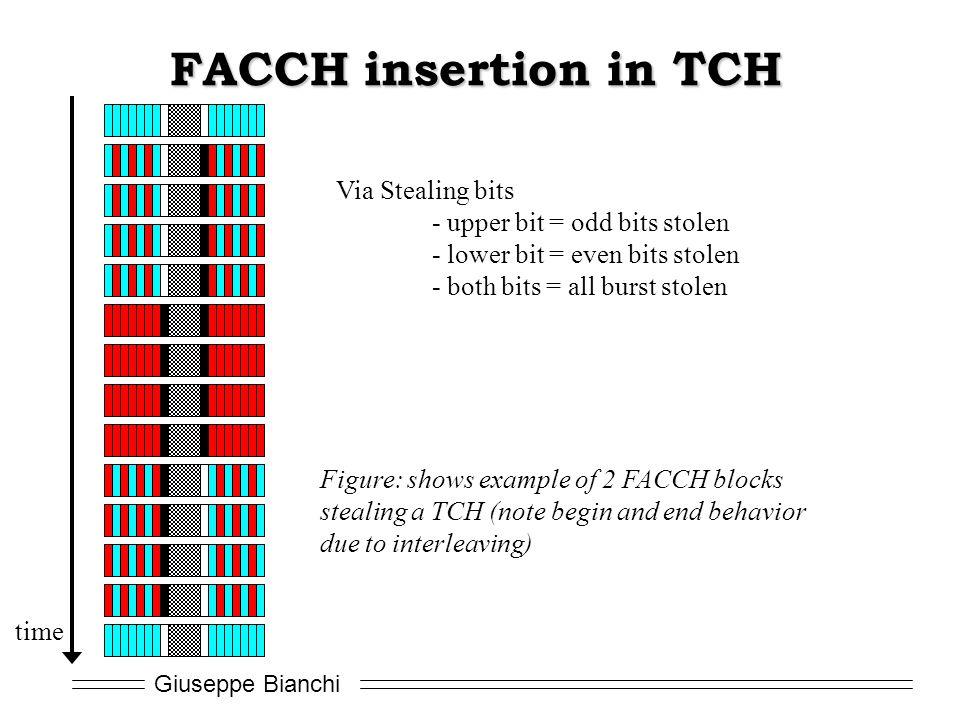 FACCH insertion in TCH Via Stealing bits - upper bit = odd bits stolen