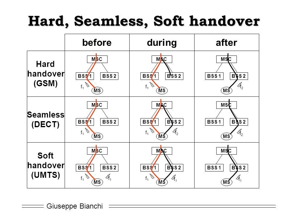 Hard, Seamless, Soft handover