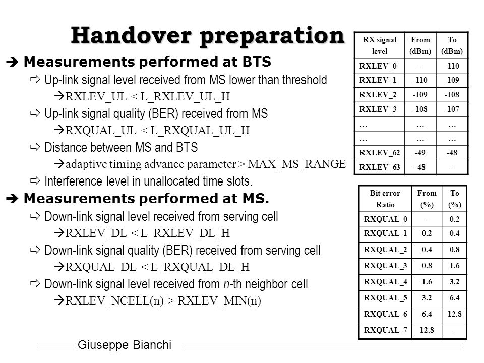 Handover preparation Measurements performed at BTS