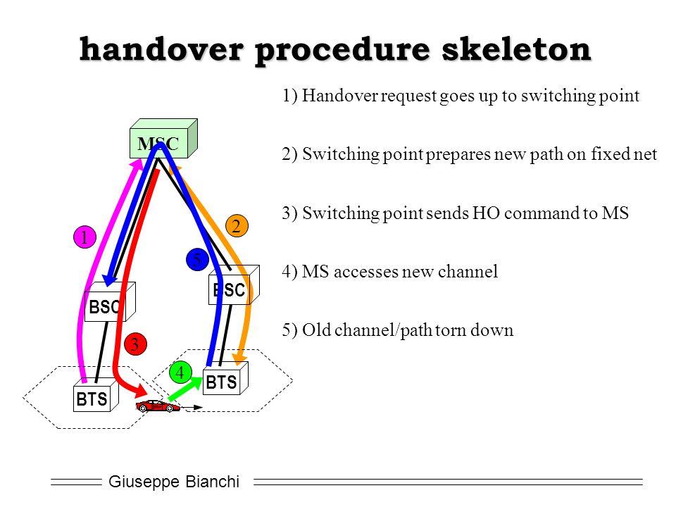 handover procedure skeleton