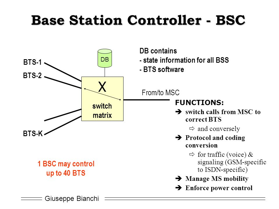 Base Station Controller - BSC