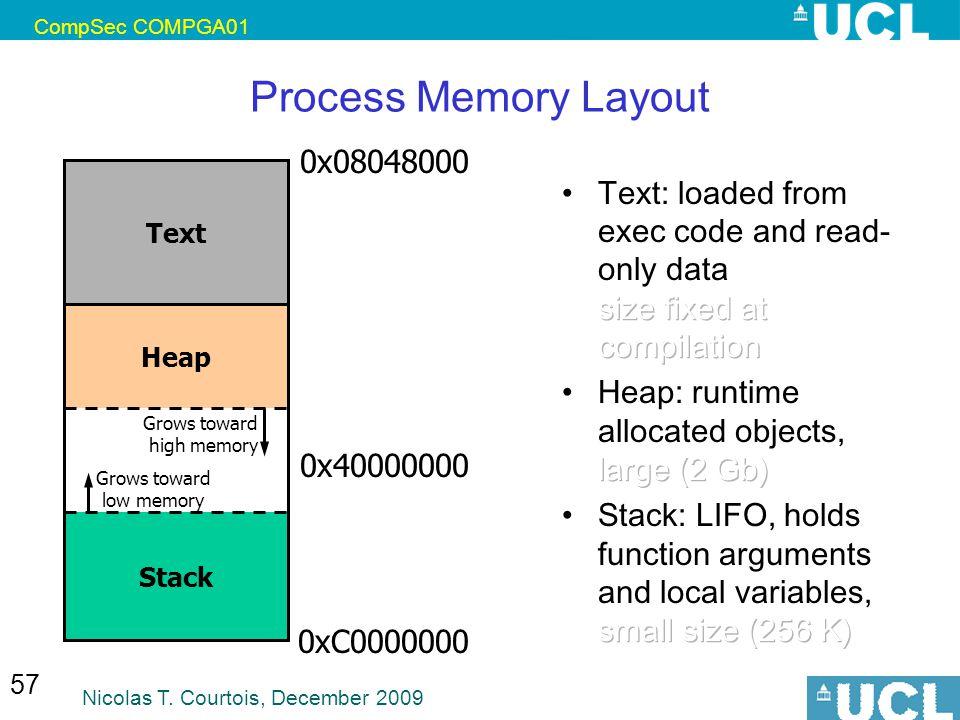 Process Memory Layout 0x08048000
