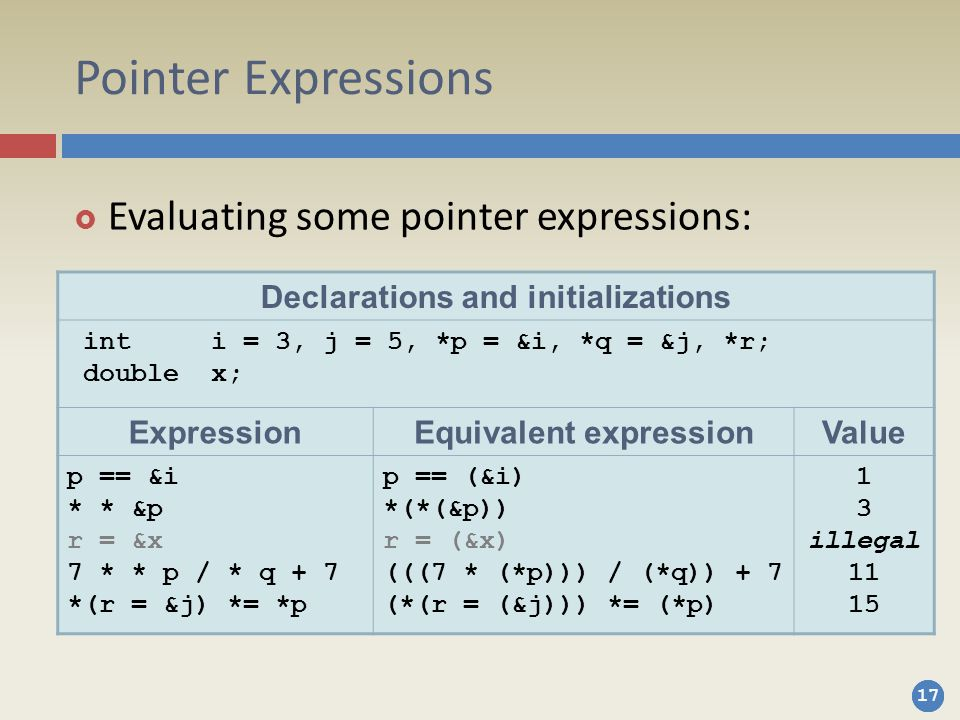 Declarations and initializations Equivalent expression
