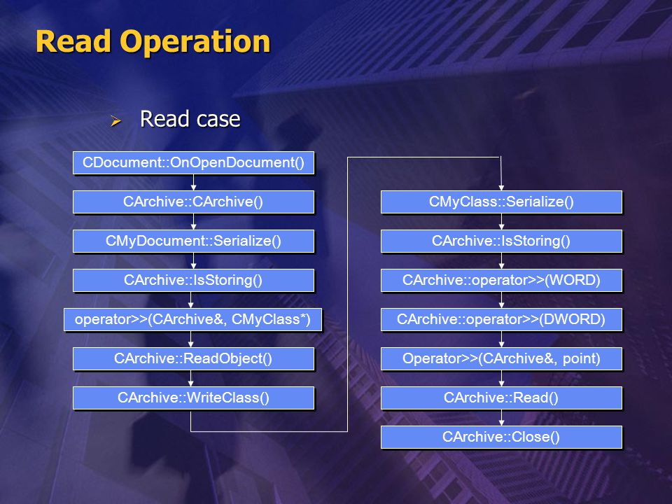 Read Operation Read case CDocument::OnOpenDocument()
