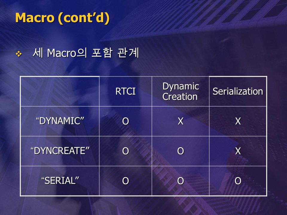 Macro (cont'd) 세 Macro의 포함 관계 RTCI Dynamic Creation Serialization