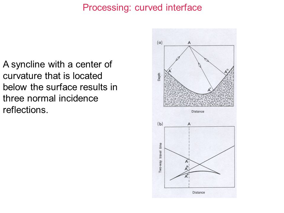 Processing: curved interface