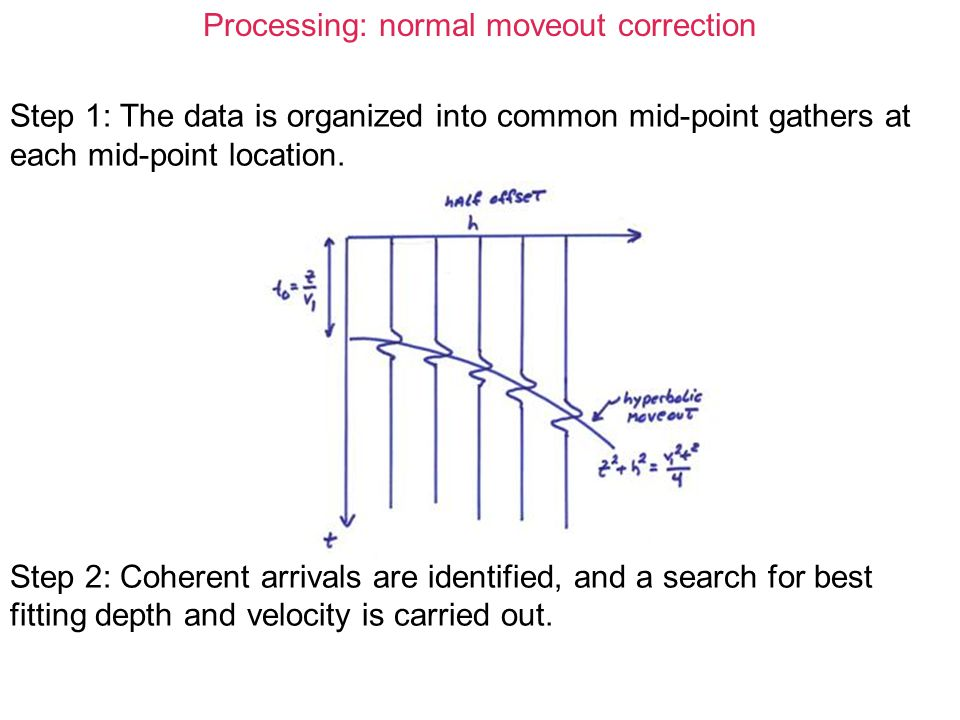 Processing: normal moveout correction