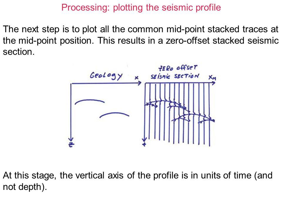 Processing: plotting the seismic profile