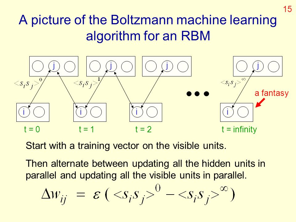 A picture of the Boltzmann machine learning algorithm for an RBM
