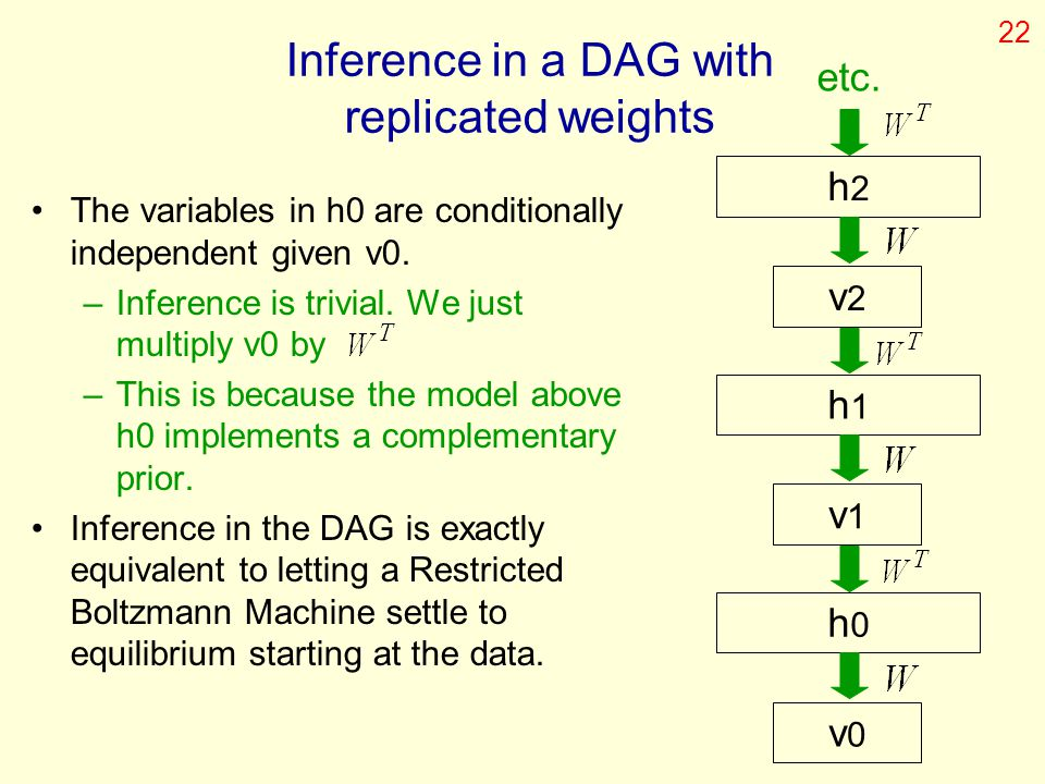Inference in a DAG with replicated weights