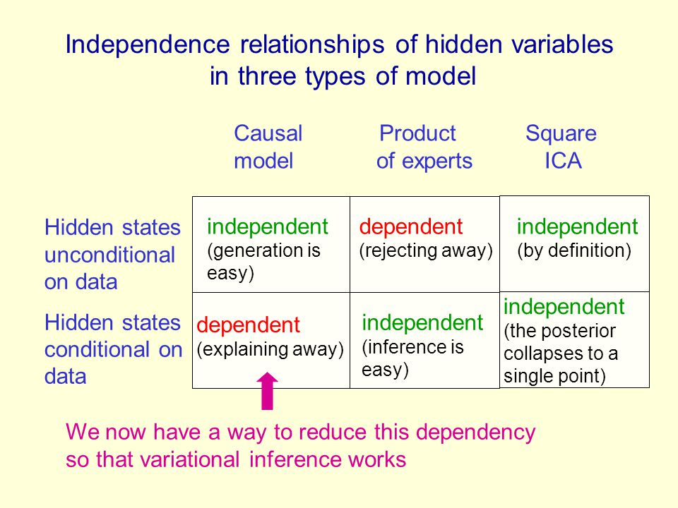 Independence relationships of hidden variables in three types of model