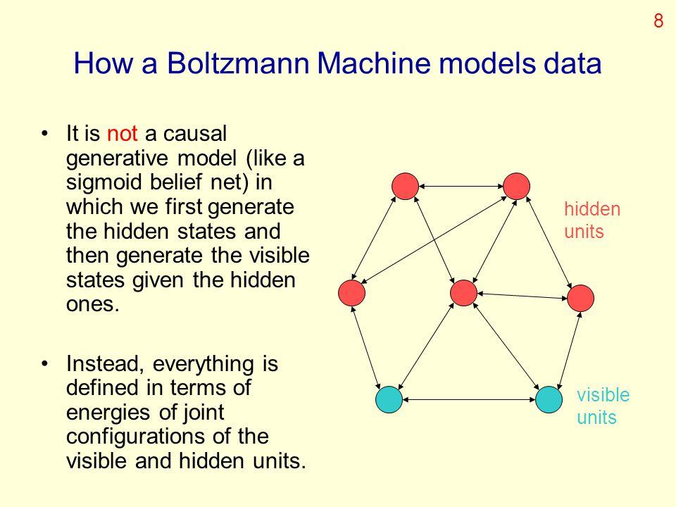How a Boltzmann Machine models data