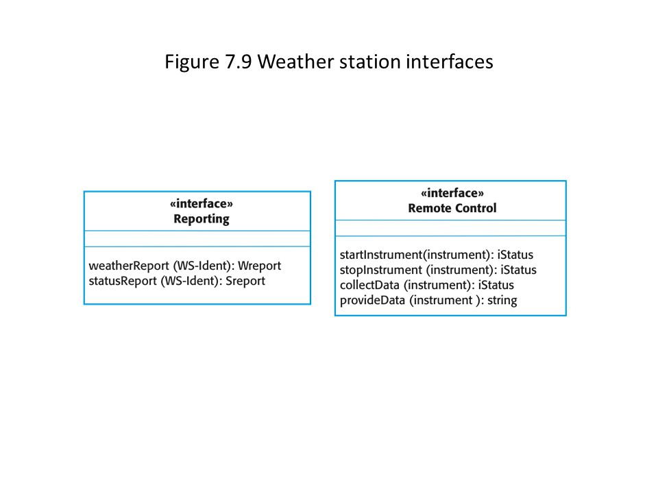 Figure 7.9 Weather station interfaces