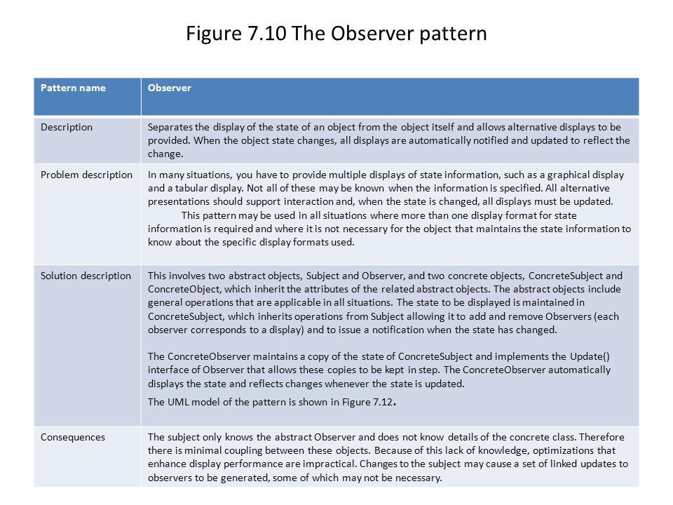 Figure 7.10 The Observer pattern