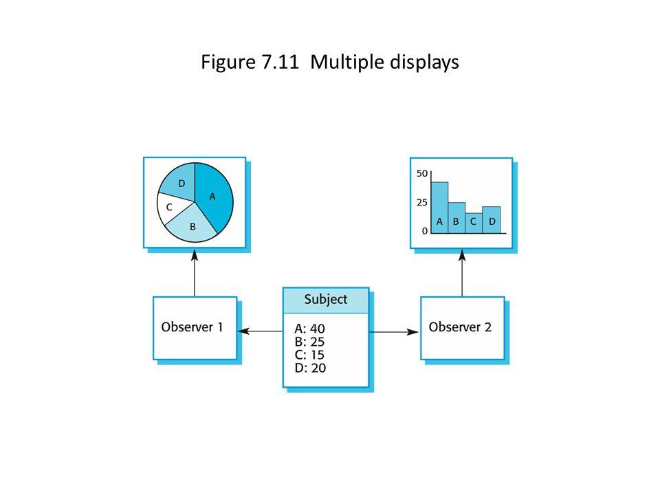 Figure 7.11 Multiple displays