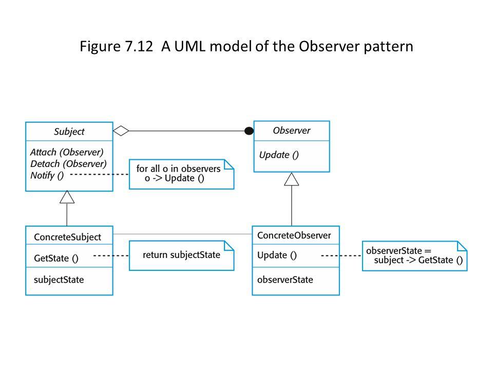 Figure 7.12 A UML model of the Observer pattern