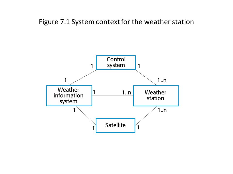 Figure 7.1 System context for the weather station