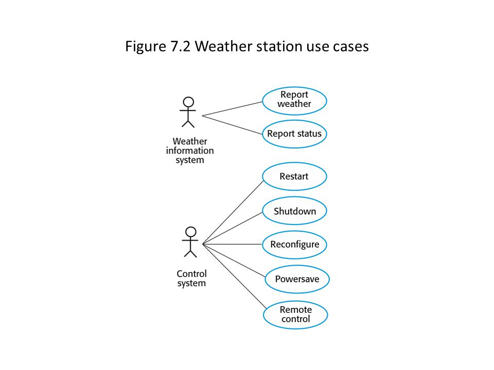 Figure 7.2 Weather station use cases
