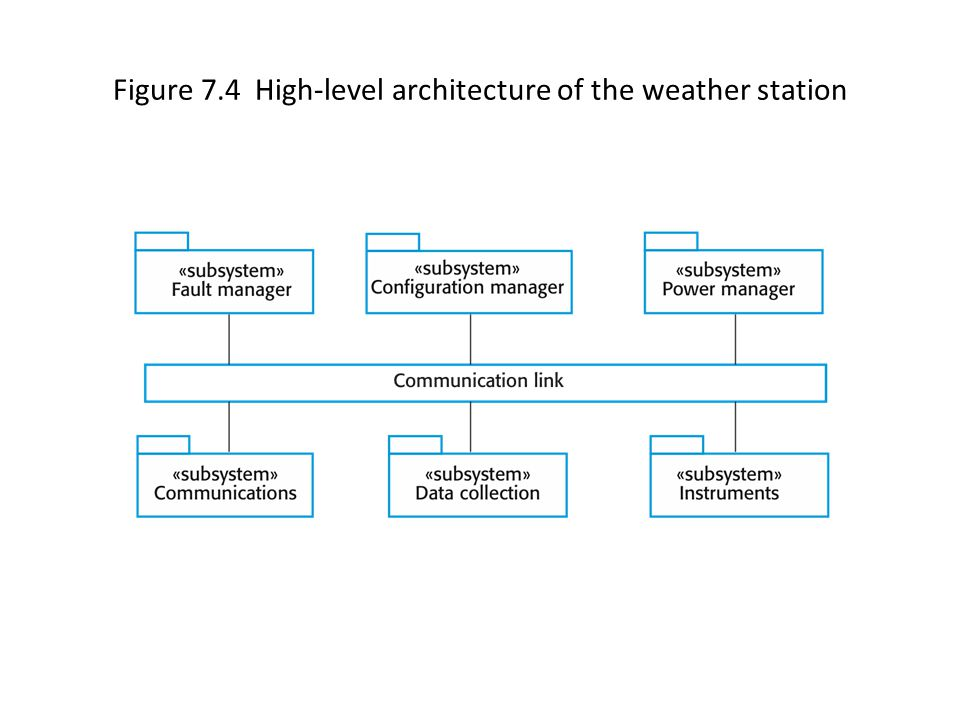 Figure 7.4 High-level architecture of the weather station