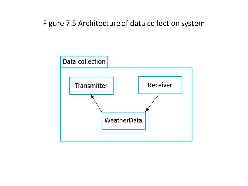 Figure 7.5 Architecture of data collection system