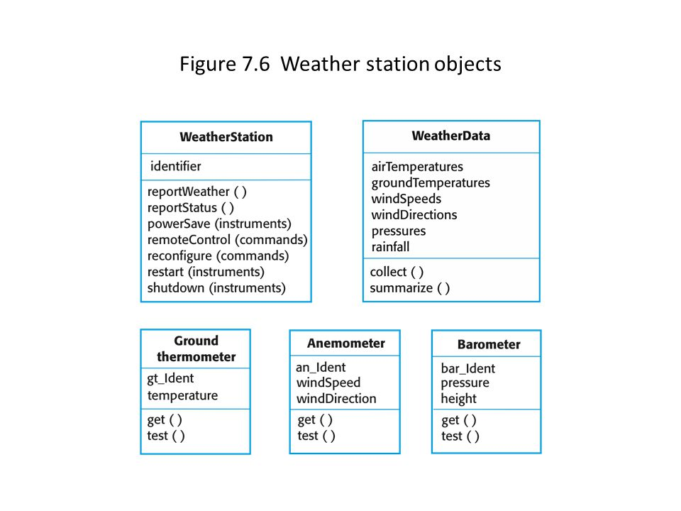 Figure 7.6 Weather station objects