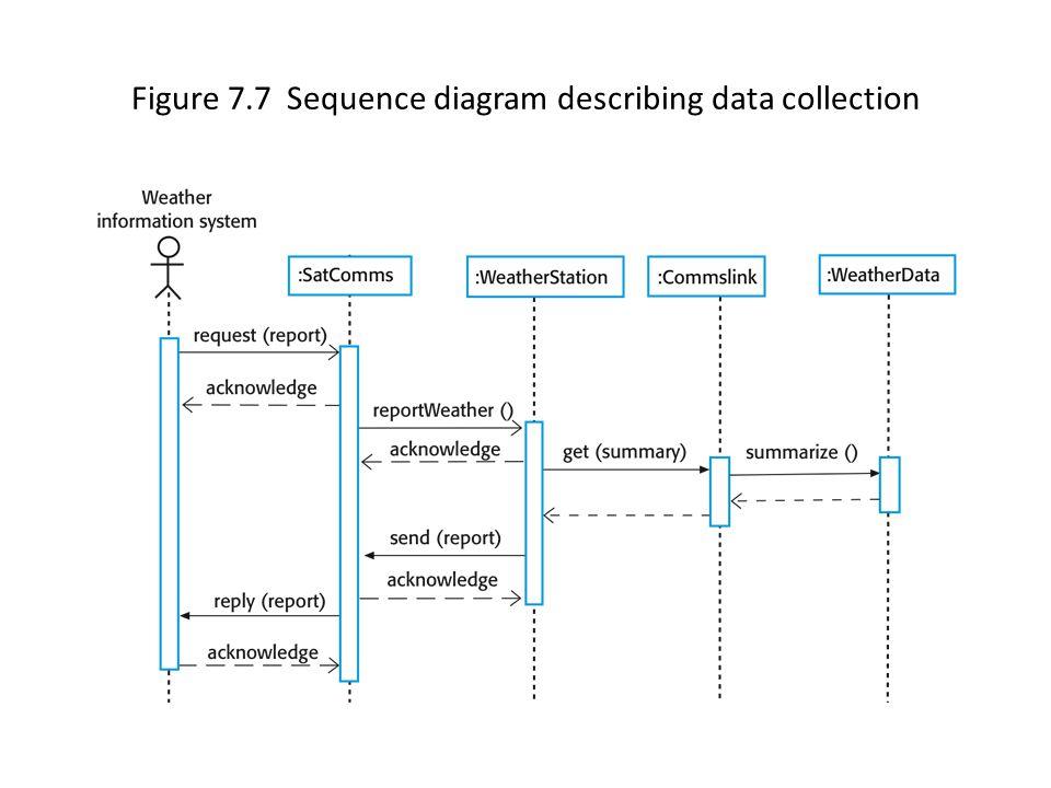 Figure 7.7 Sequence diagram describing data collection