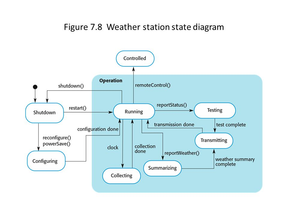 Figure 7.8 Weather station state diagram