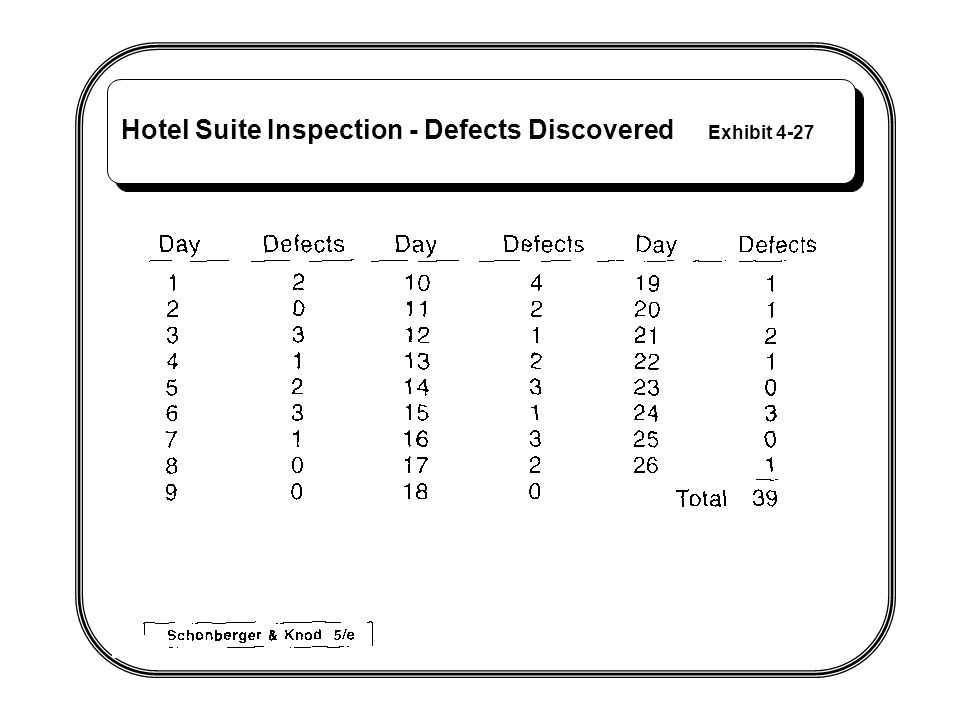 Hotel Suite Inspection - Defects Discovered Exhibit 4-27