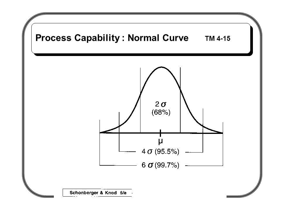 Process Capability : Normal Curve TM 4-15