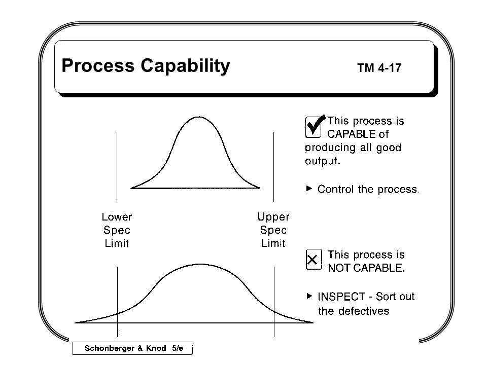 Process Capability TM 4-17