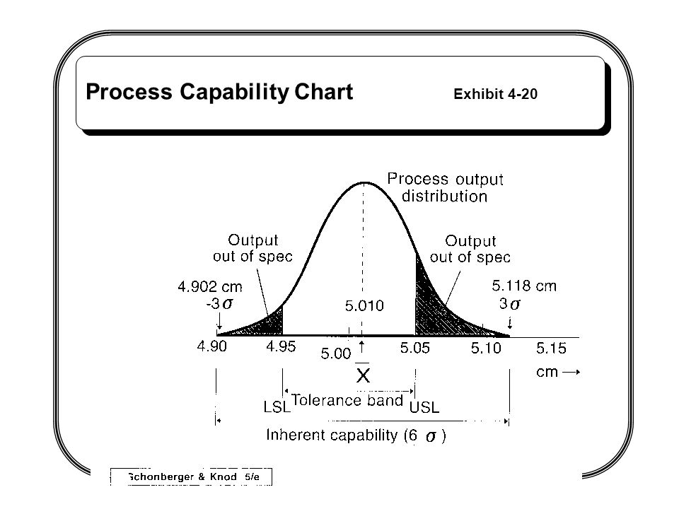 Process Capability Chart Exhibit 4-20