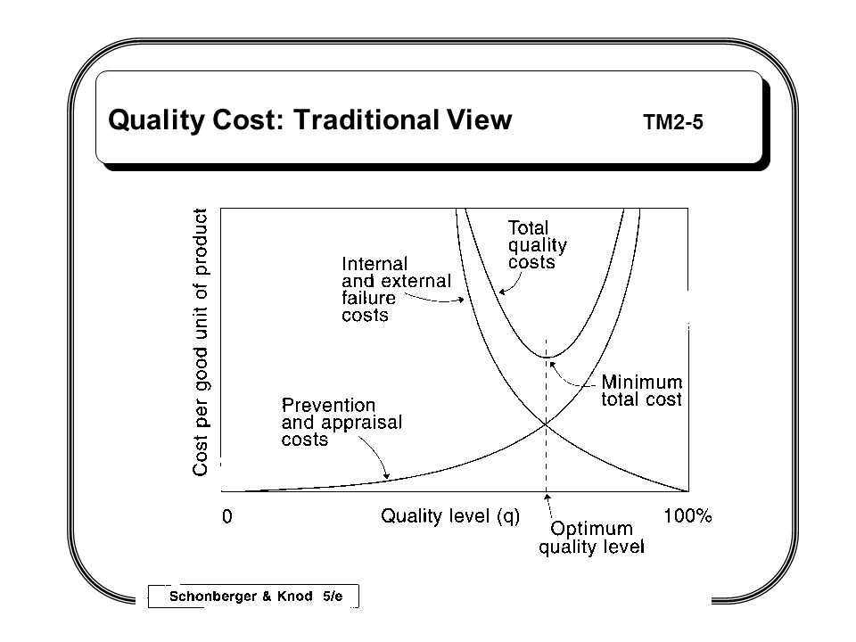 Quality Cost: Traditional View TM2-5