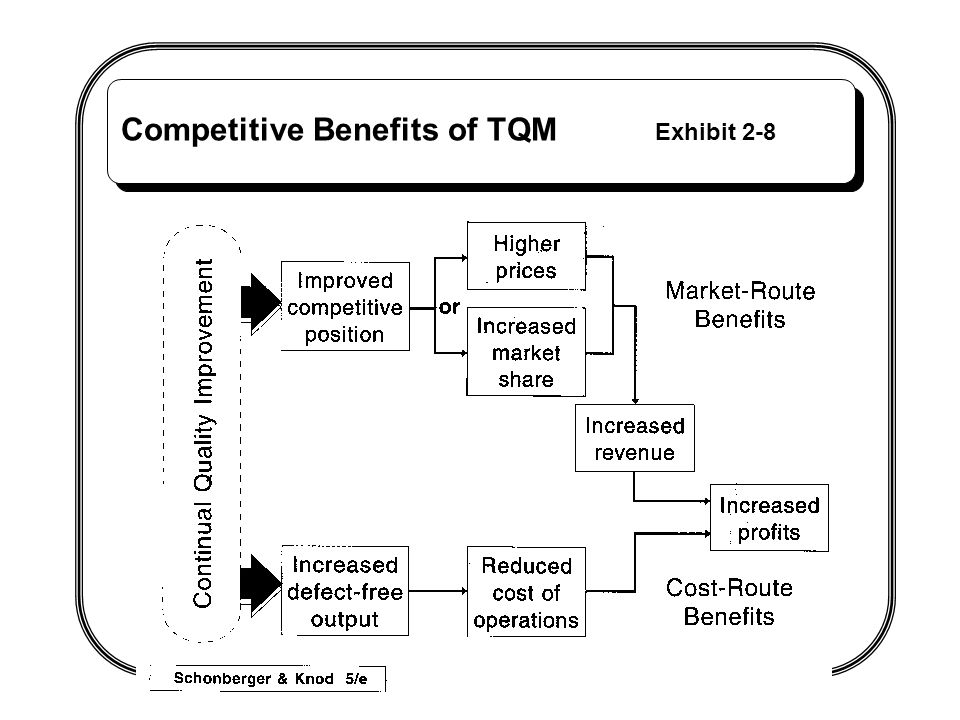 Competitive Benefits of TQM Exhibit 2-8