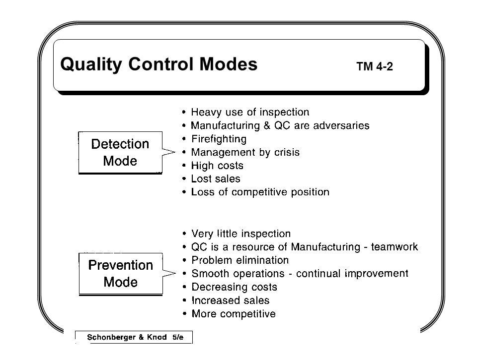 Quality Control Modes TM 4-2