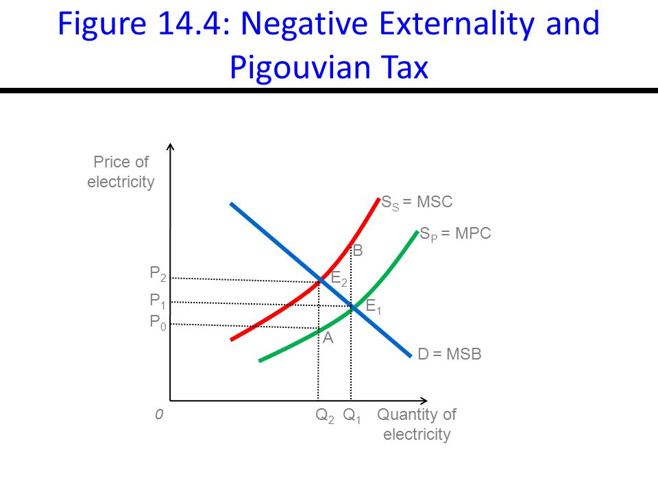 Figure 14.4: Negative Externality and Pigouvian Tax