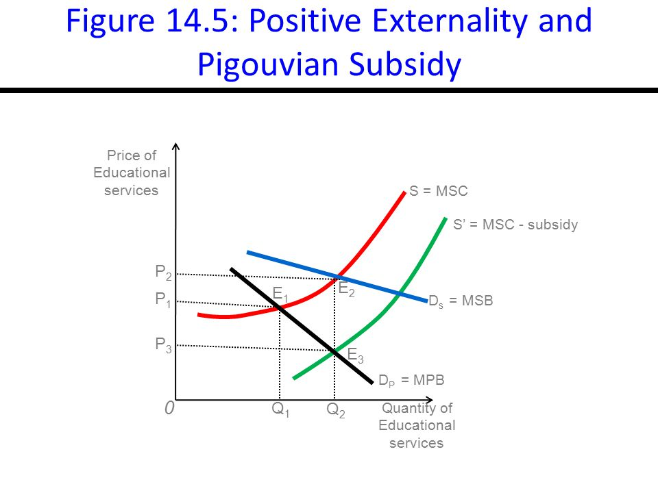 Figure 14.5: Positive Externality and Pigouvian Subsidy