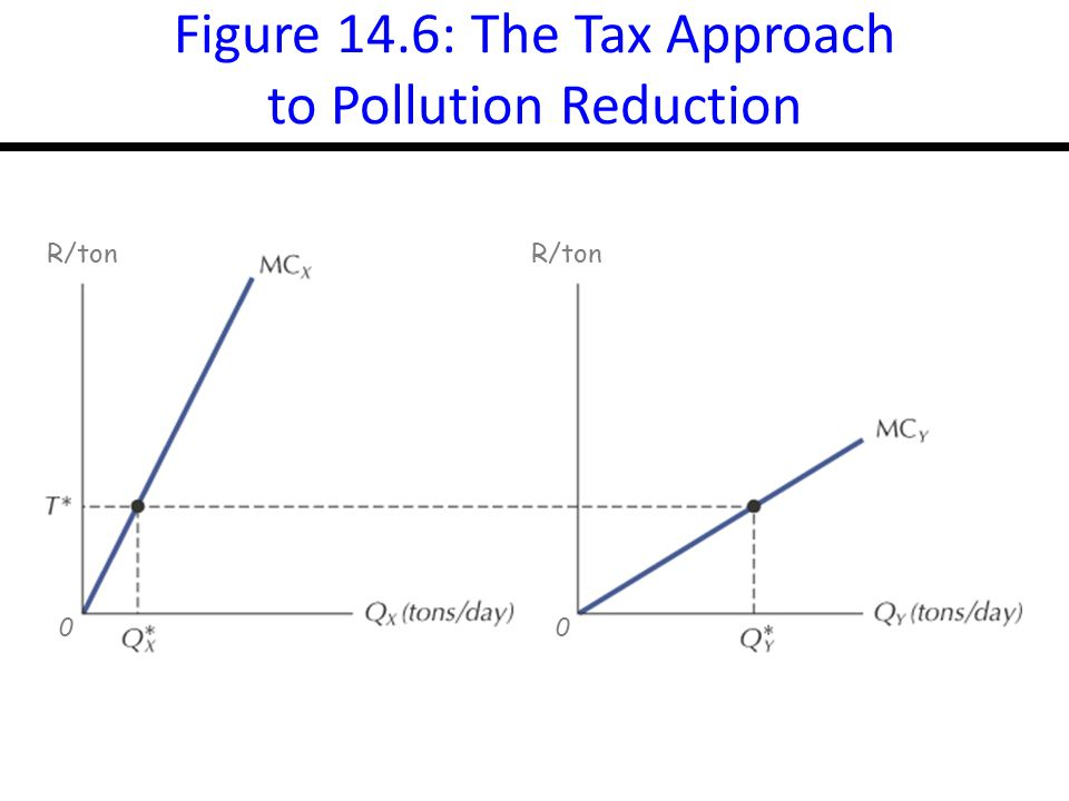 Figure 14.6: The Tax Approach to Pollution Reduction