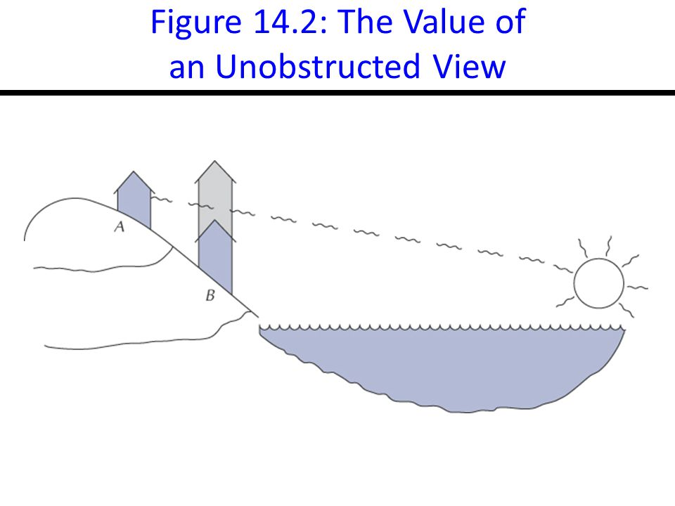 Figure 14.2: The Value of an Unobstructed View