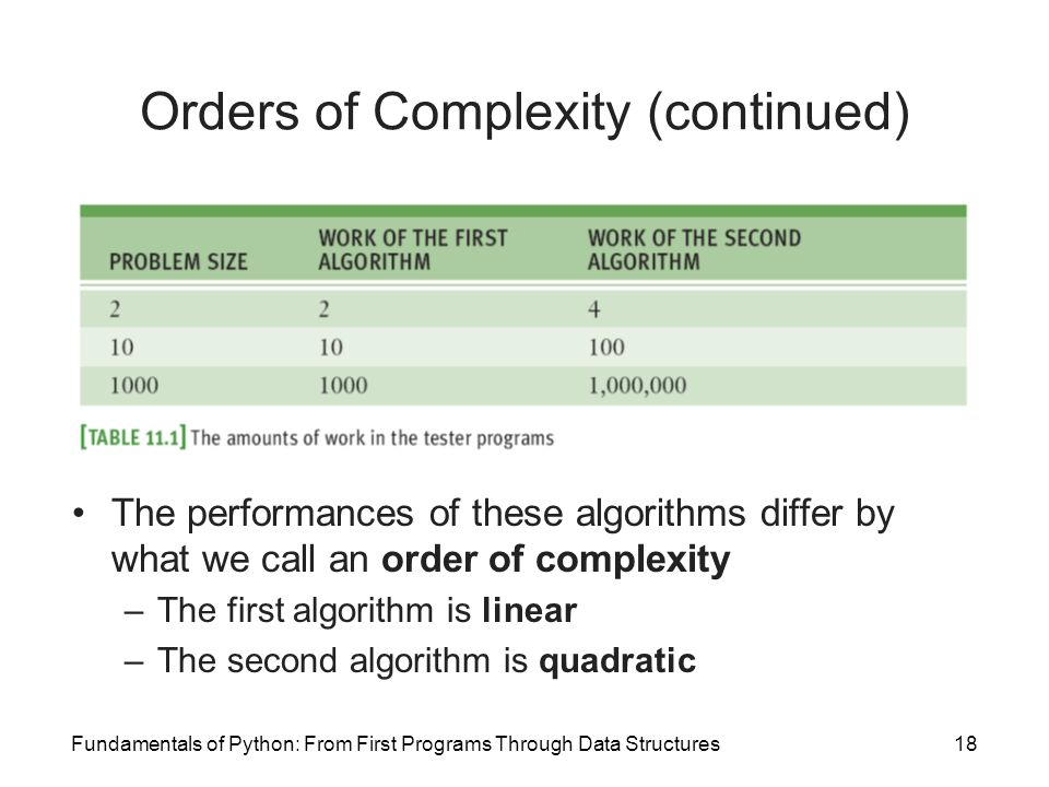 Orders of Complexity (continued)