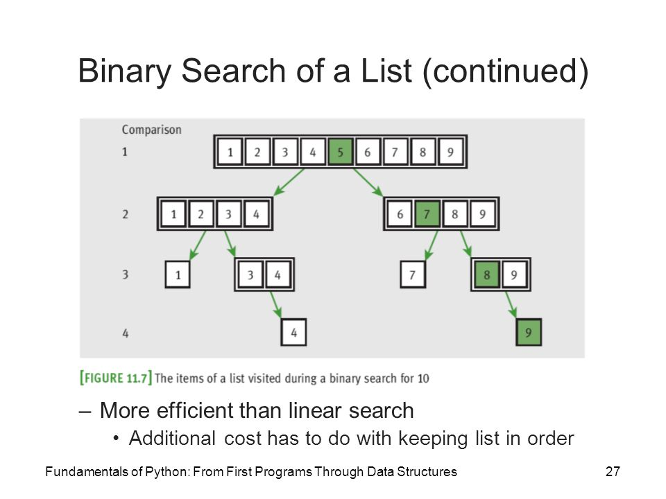 Binary Search of a List (continued)