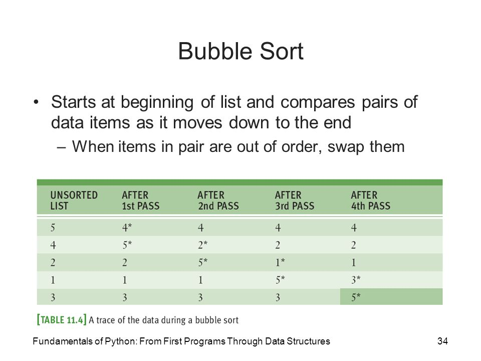 Bubble Sort Starts at beginning of list and compares pairs of data items as it moves down to the end.