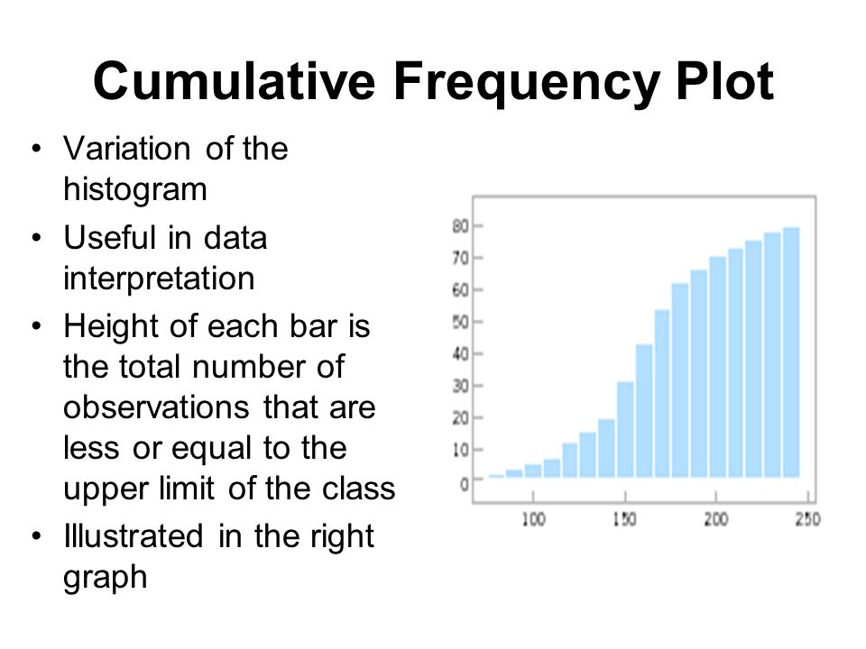 Cumulative Frequency Plot